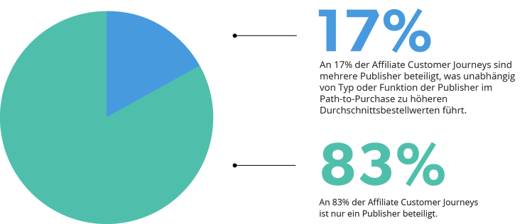key_findings_de