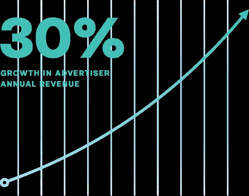 advertiser_revenue_graph